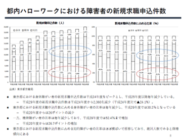 東京の企業向け 障がい者雇用の最新動向
